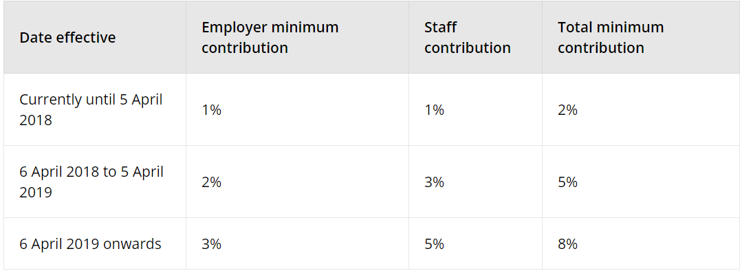 On the 6th April 2018, the total minimum contribution will increase from 2%  to 5%. Employers will need to contribute a minimum of 2%.